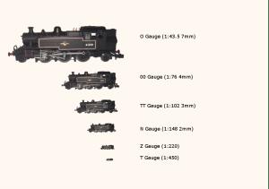 Size comparison of Gauges