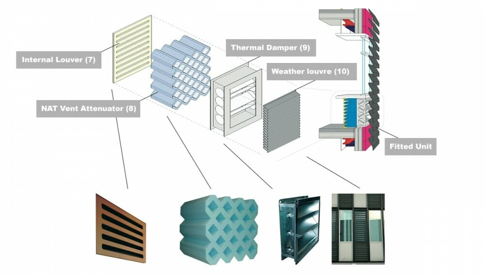 Acoustics of Vented Facades - MACH GROUP