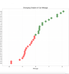 13 diverging lollipop chart with markers [ 1184 x 1017 Pixel ]