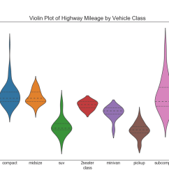 y hwy data df scale width inner quartile decoration plt title violin plot of highway mileage by vehicle class fontsize 22 plt show  [ 1040 x 800 Pixel ]