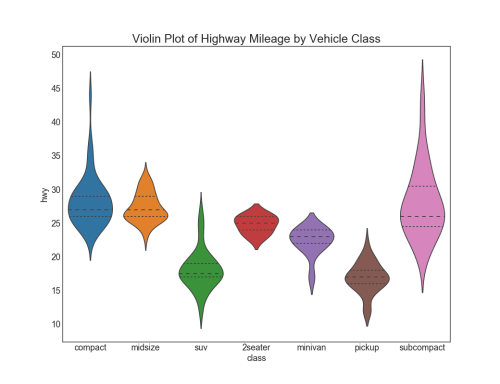 small resolution of  y hwy data df scale width inner quartile decoration plt title violin plot of highway mileage by vehicle class fontsize 22 plt show