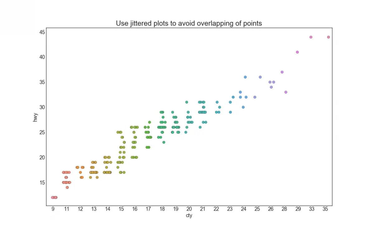 hight resolution of counts plot