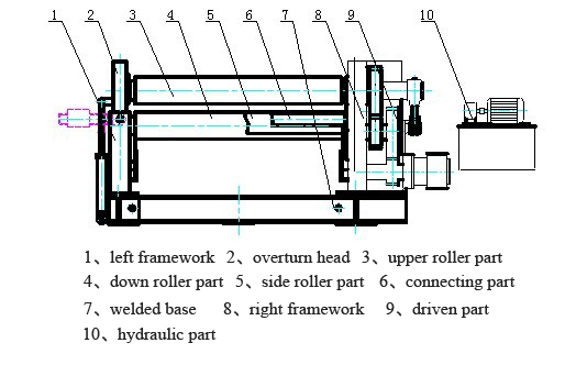 Operation Manual of W12 Four Roller Plate Bending Machine