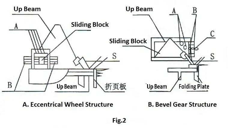 parts of Manual folding machine