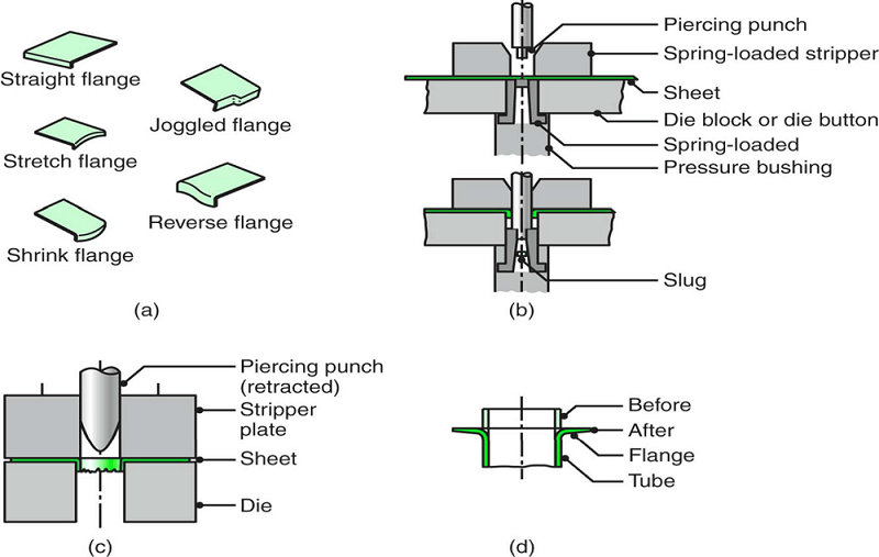 Various flanging operations