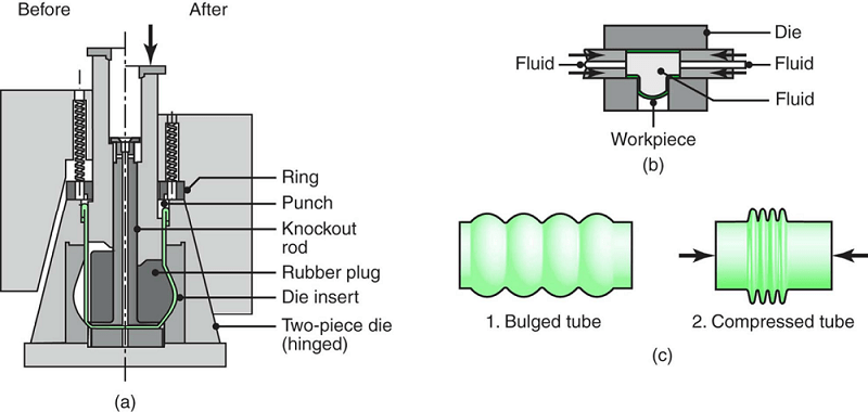 The bulging of a tubular part with a flexible plug