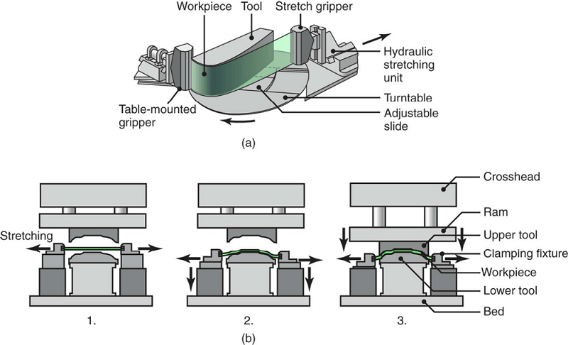Schematic illustration of a stretch-forming process