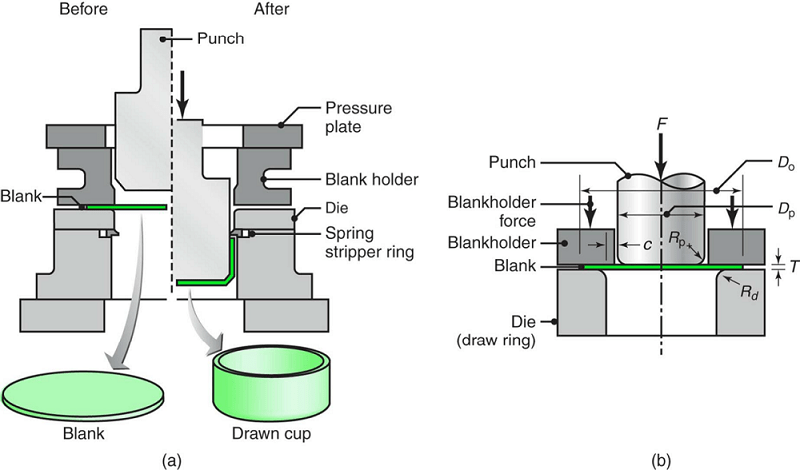 Schematic illustration of the deep-drawing process