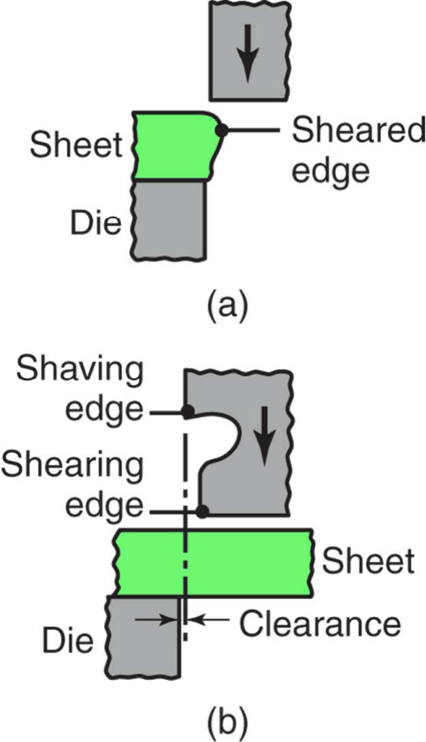 Schematic illustrations of the shaving process