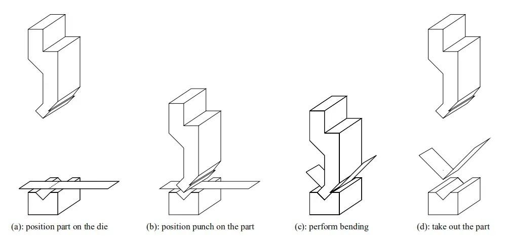 Sheet Metal Bending Process