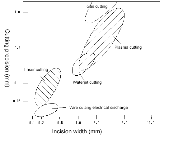 The incision width and cutting precision of various cutting methods