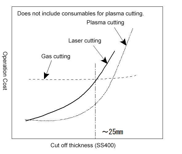 The relationship between plate thickness and cost