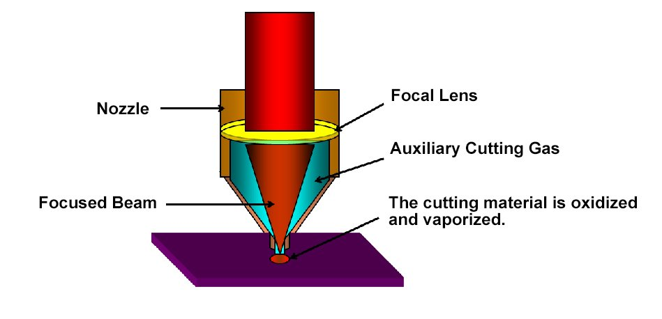 Laser Cutting Working Principle Drawing