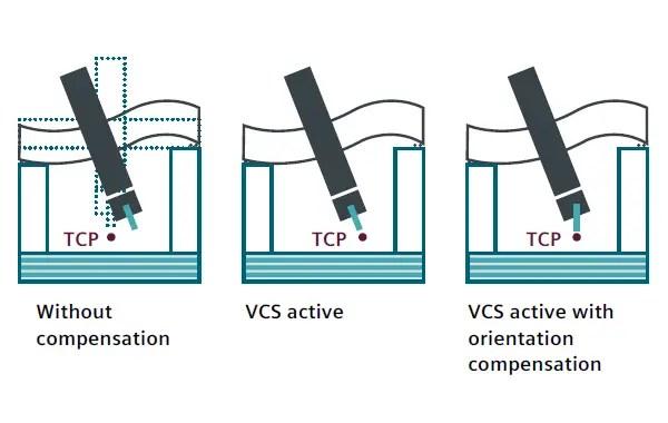 Space error compensation system (VCS)