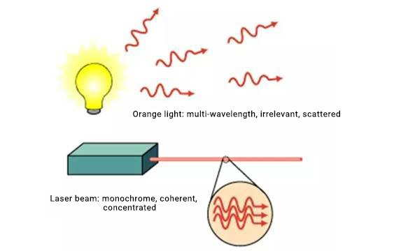 Comparison of ordinary lighting and laser