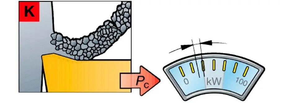 Cast Iron Processing Characteristics