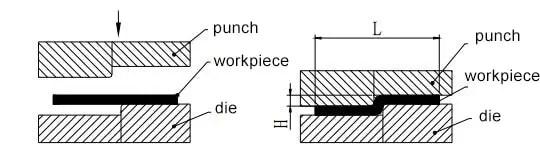 Figure 1-18 Z-shaped step bending