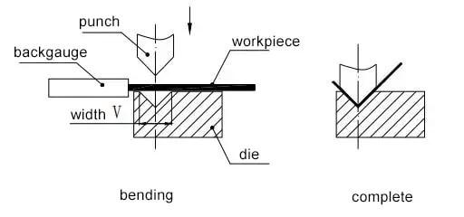 Figure 1-19 Basic principle of forming