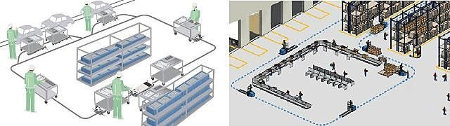 Flexible Manufacturing Line