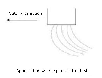 Spark effect when speed is too fast