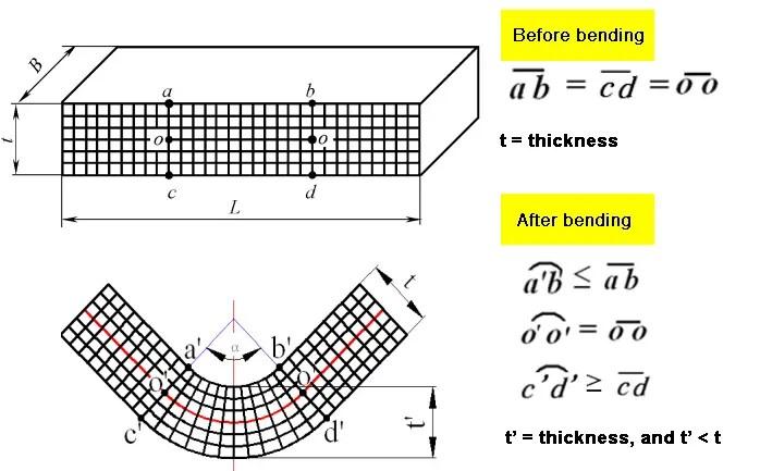 Bending deformation characteristics