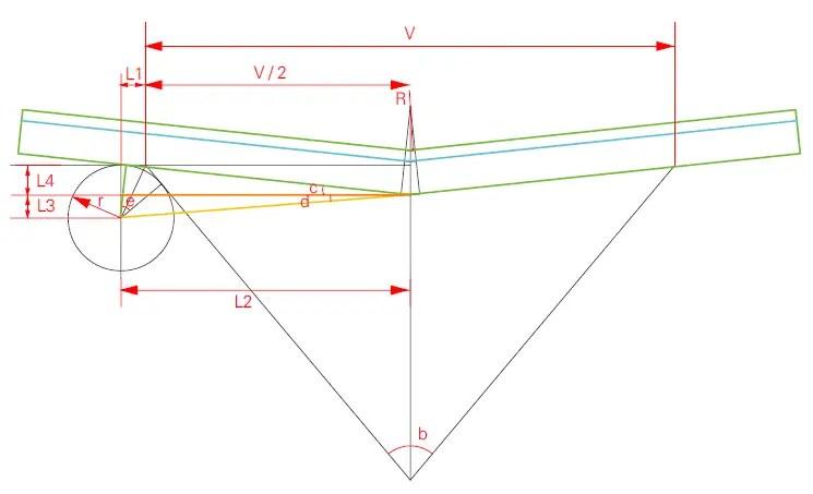 Bending motion model