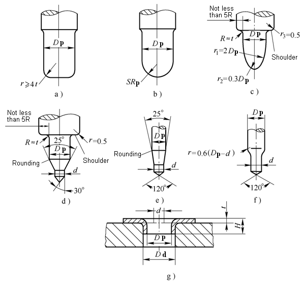 Calculation of the hole flanging force