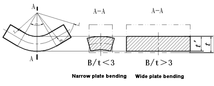 Change of cross section of curved blank