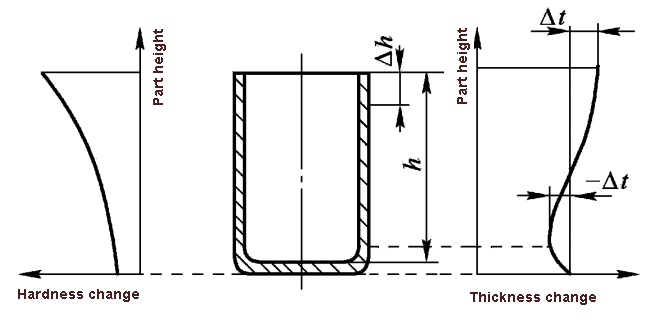 Change of sheet thickness in height direction