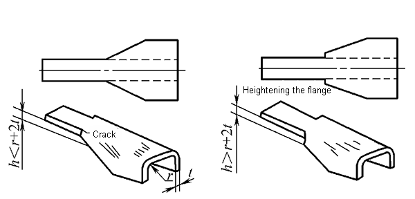 Dimensional requirements for bent parts