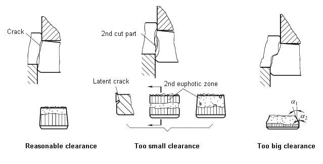 Effect of clearance on shear crack and section quality