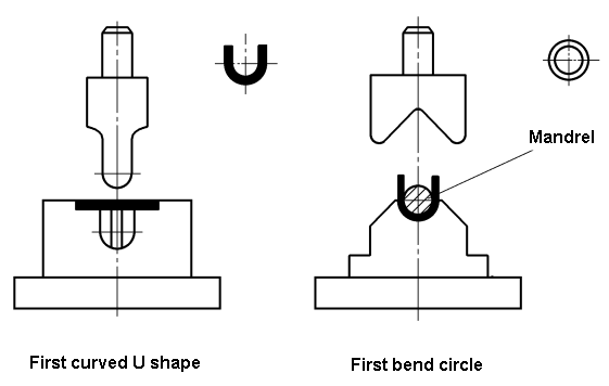 Round bending die-twicebend