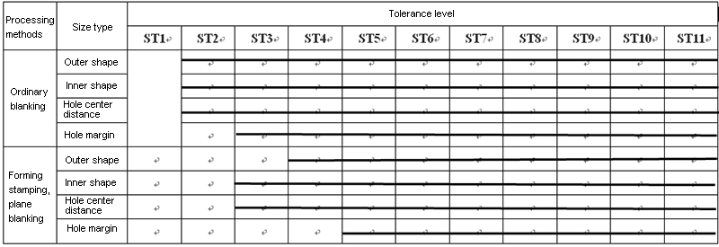 Selection of tolerance grades for common blanking parts