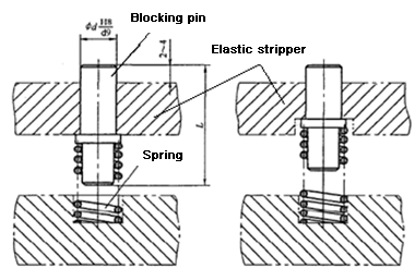 Spring-loaded material blocking device