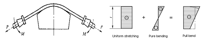 bending process to change the stress-strain state of the deformation zone