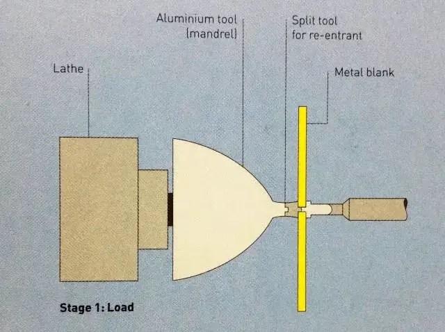 Metal spinning diagram