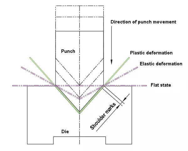 Schematic diagram of the bending process