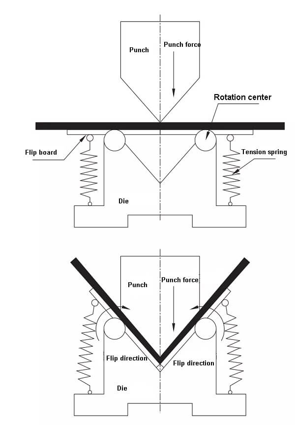 Schematic diagram of the inverted V-groove structure