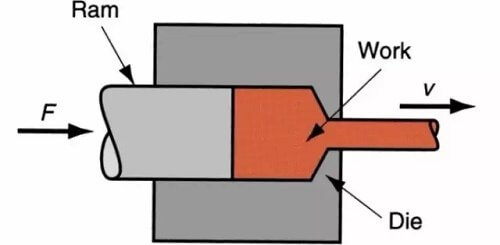 Extrusion technological process