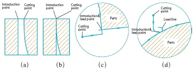 Thick plate cutting points are often not vertical