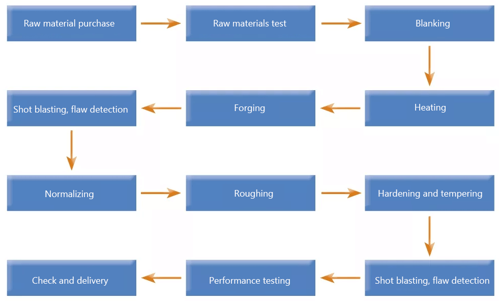production process of I-shaped forgings