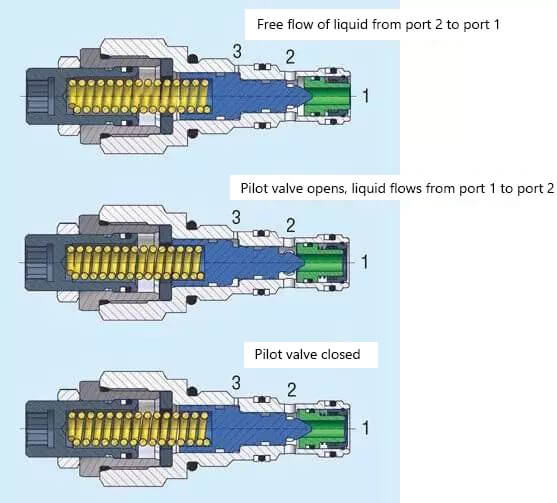 structural diagram of hydraulic balancing valve