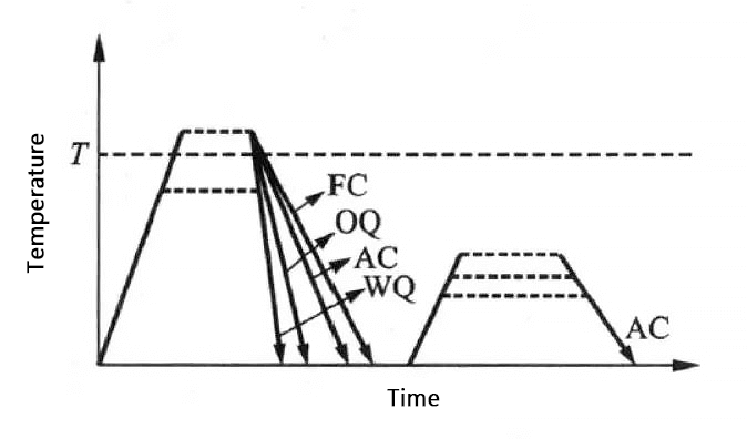 Process diagram of a typical heat treatment