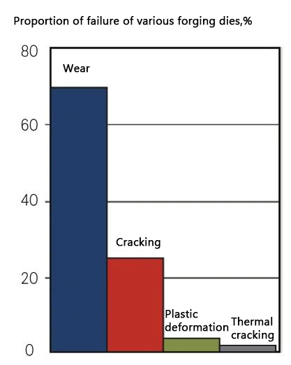 Proportion of various main failure modes of forging die