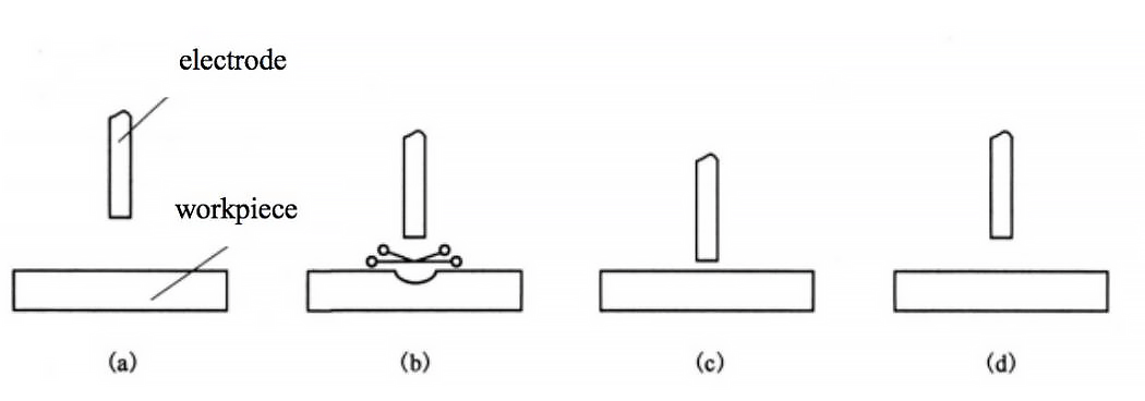 Schematic diagram of EDM surface strengthening process