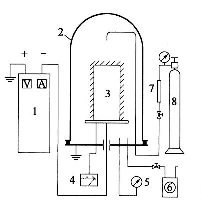 Schematic diagram of ion nitriding device