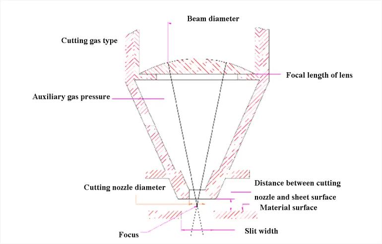 Cutting process parameters