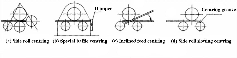 Fig. 2 Centring methods
