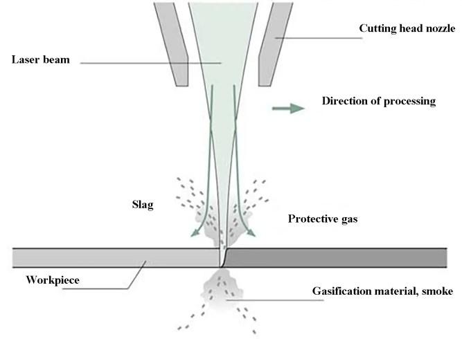 Fig. 2 Laser gasification cutting