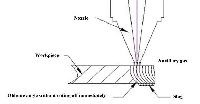 Fig. 8 Effect of too fast cutting speed